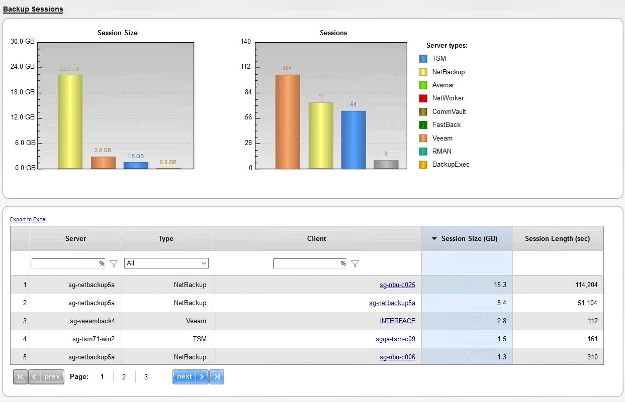 Backup status by server, by node, displaying success ratios