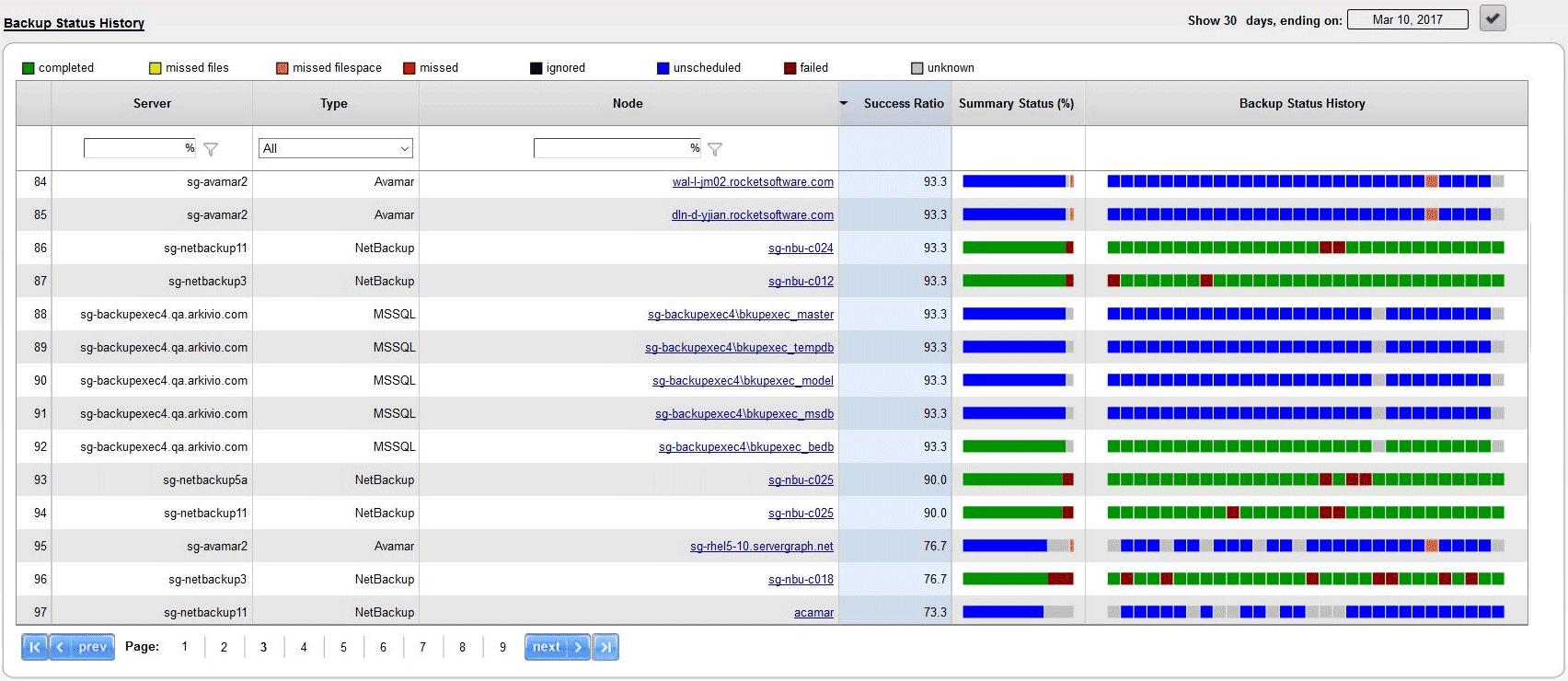 Backup Status History