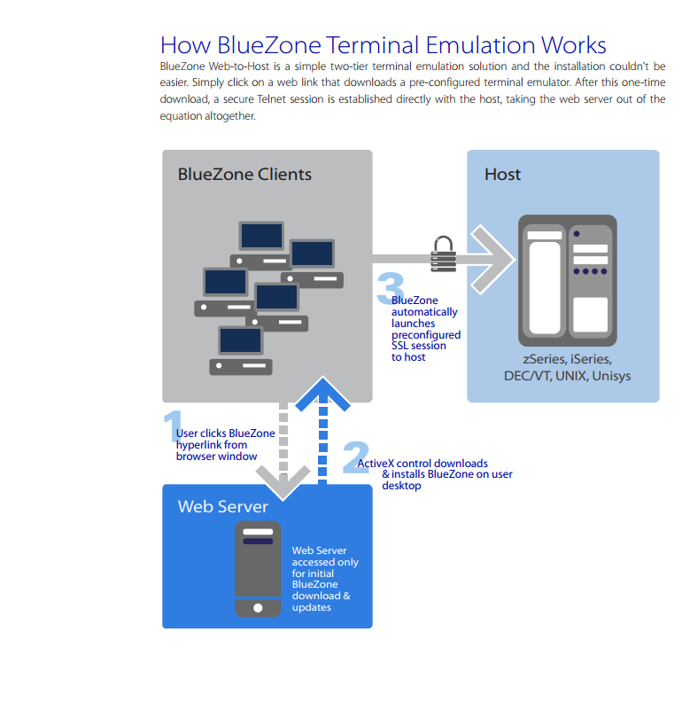 Inside how the BlueZone works