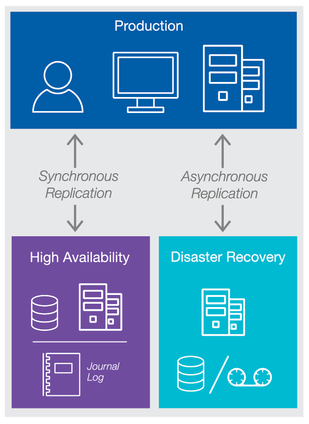 Create High Availability and Disaster Recovery replicas of your production IBM i system