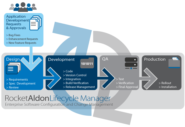 Rocket Aldon Lifecycle Manager