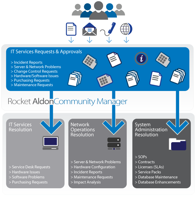 Rocket Aldon Community Manager: An integrated Service Desk for IT workflow automation
