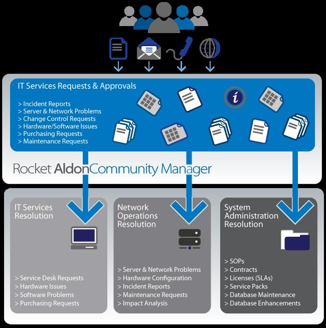 Rocket Aldon Community Manager Rocket Software