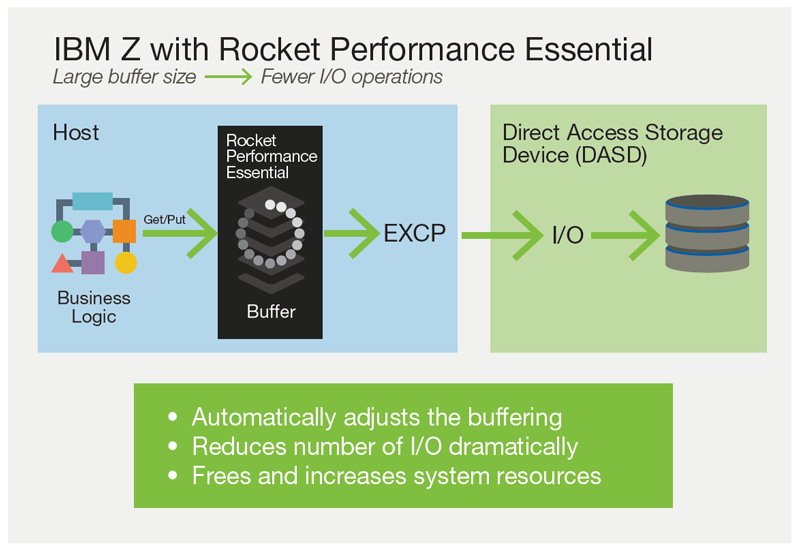 Control mainframe operating cost with Rocket Performance Essential