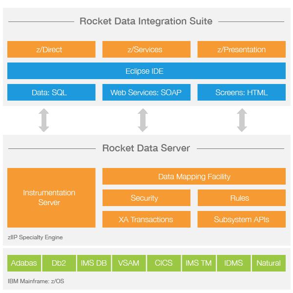 Rocket Data | Rocket Software