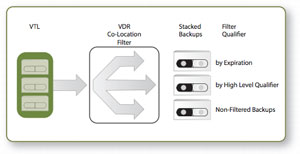Rocket Virtual Data Recovery offers control over which data sets are stacked together on the VDR backup tapes