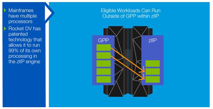 Rocket Data zIIP Specialty Engines | Rocket Software