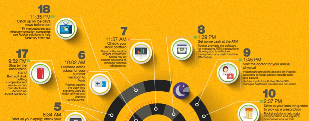 Rocket Around The Clock