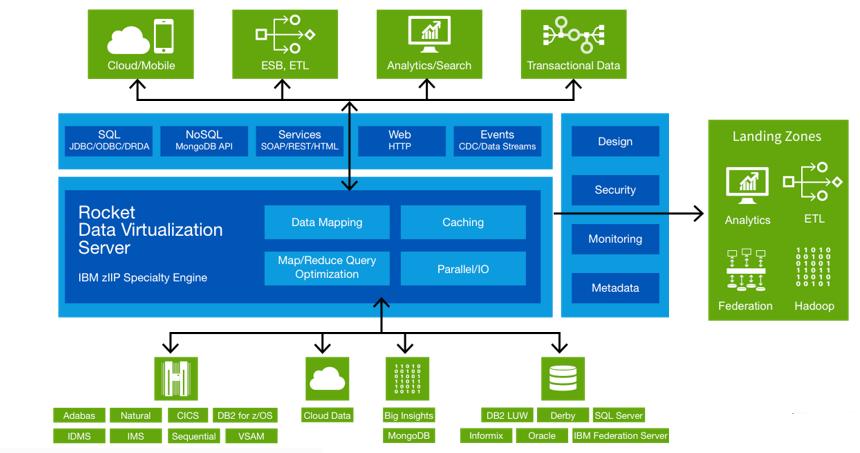 Rocket Data Virtualization V2 1 Features Rocket Software