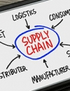 B2B Supply Chain Integration